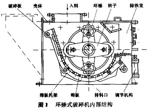 环锤式破碎机内部结构图
