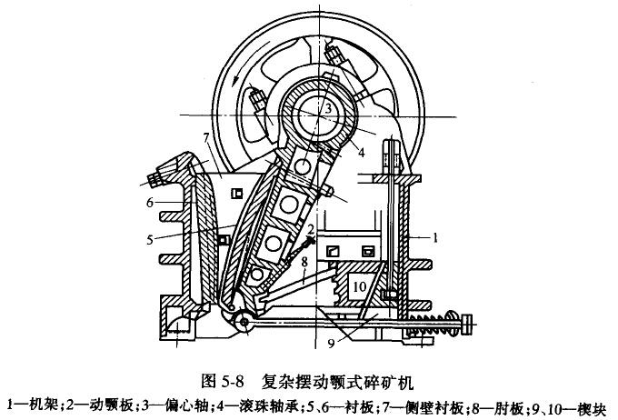 简摆颚式破碎机结构紧凑简单,偏心轴等传动件受力较小